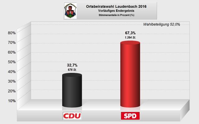 Ortsbeirat Laudenbach