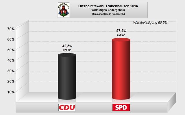 Ortsbeirat Trubenhausen